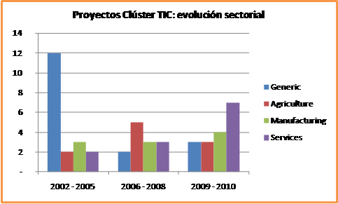 Cluster evolucion sectorial
