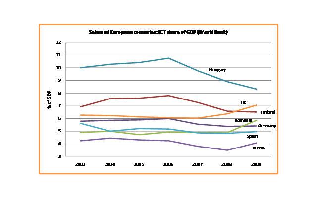 ICT Share Europe