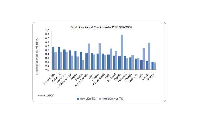 Contribu Crecimiento PBI
