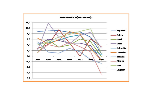 GDP Growth LAC